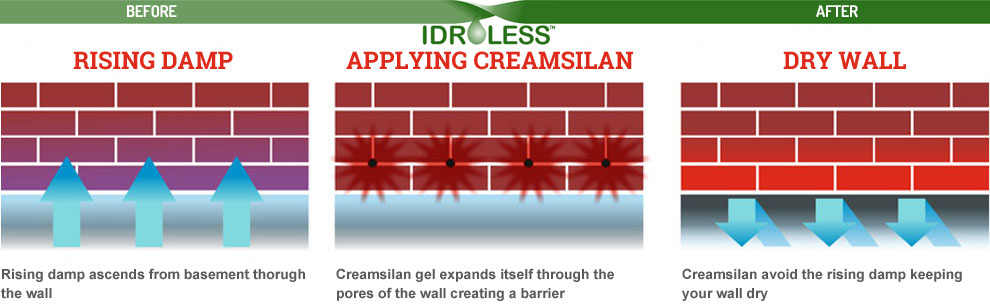 Eliminate easily rising damp from walls.