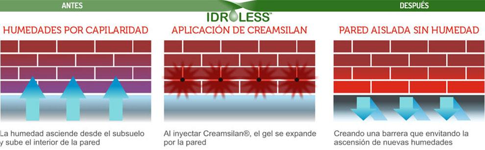 Las capilaridades se deben tratar desde la parte baja de la pared