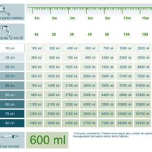 Calcula la cantidad de Creamsilan 80-600 que necesitas