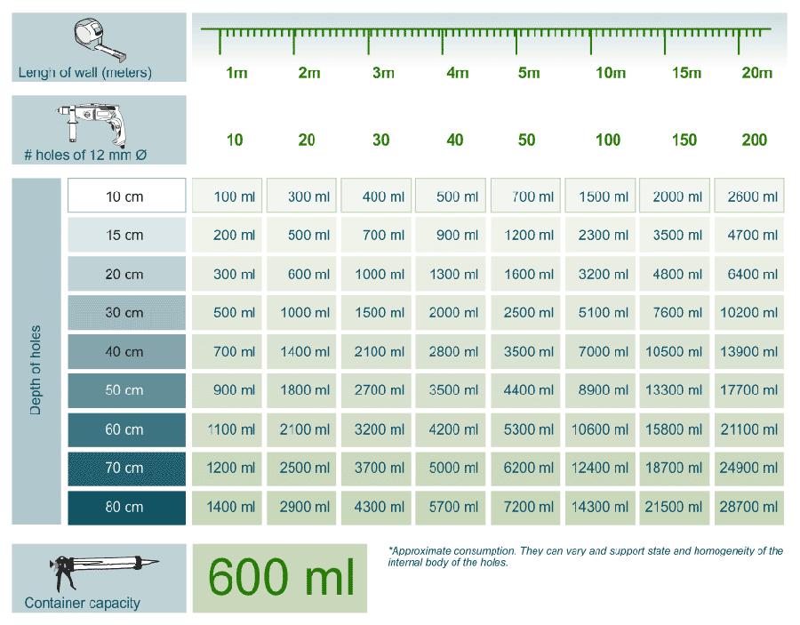 Consumption orientative table for Creamsilan 80-600, injectable silanes gel.