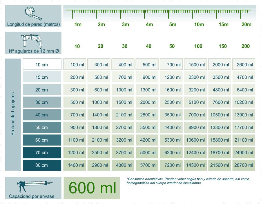 Tabla de consumos de Creamsilan 80-600 gel inyectable de silanos